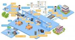 智慧食堂个性化管理易胜博官方网站的三大亮点